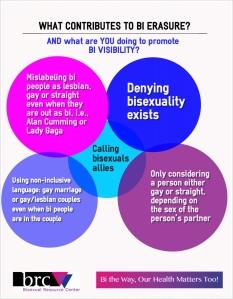 http://bisexualweek.com/wp-content/uploads/2014/09/brc_bi-erasure.jpg