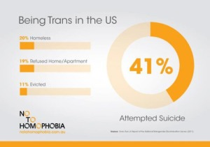 Trans Suicide Rate