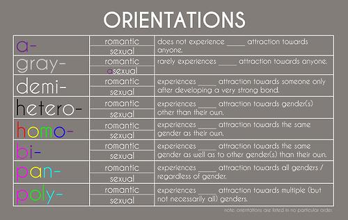 Handy Chart Found on Tumblr
